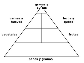 Spanish Food Pyramid Graphic Organizer