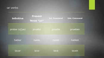 Spanish Formal Commands
