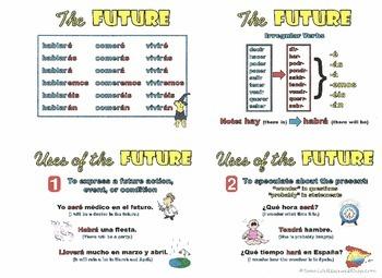 Spanish Future Tense Notes