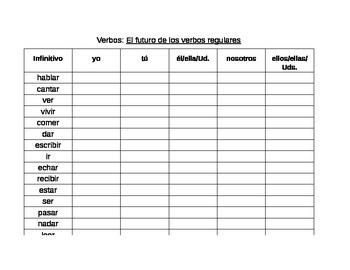 Spanish Future Tense Verb Charts