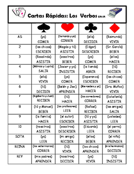 Spanish Game/Card Game: ER and IR verb conjugation