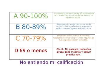 Spanish Grading Scale