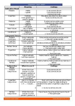 Spanish Grammar Cheat Sheet