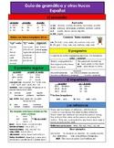 Spanish Grammar Guide - present, preterite vs imperfect, c