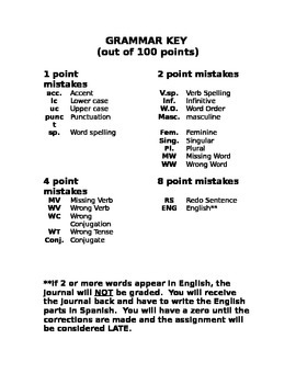 Spanish Grammar Key for Writing Rubrics and Editing