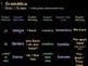 Spanish Grammar PowerPoint: -AR ending Verbs & Tener (Charts and Practice)