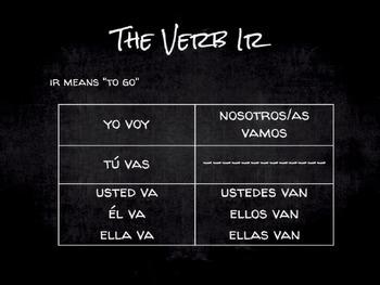 Spanish Grammar Presentation: The Verb Ir and Possessive Adjectives