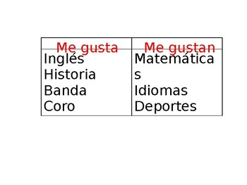 Spanish Guided Examples of Gusta vs Gustan