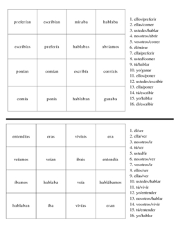 Spanish Imperfect Verb Activities