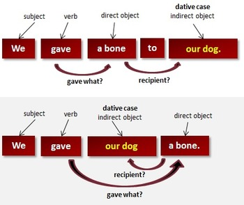 Spanish Direct/Indirect Object Practice