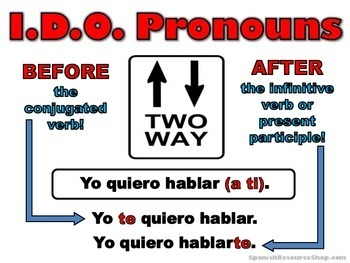 Spanish Indirect Object Pronouns Notes and Practice Powerpoint BUNDLE