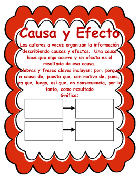 Spanish Informational Text Structure Posters