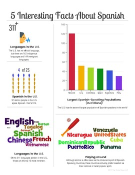 Spanish Interesting Facts Infographic