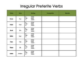 Spanish - Irregular Preterit Tense Verb Chart