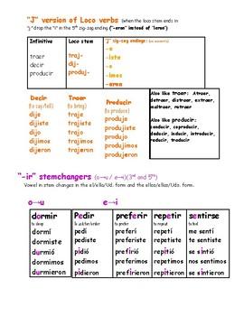 Spanish  Irregular preterite verbs at a glance charts