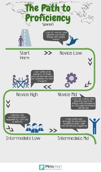 Spanish Language Proficiency Path