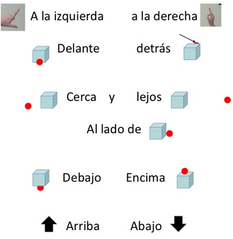Spanish Location words: Prepositions, preposiciones Interactive Lesson