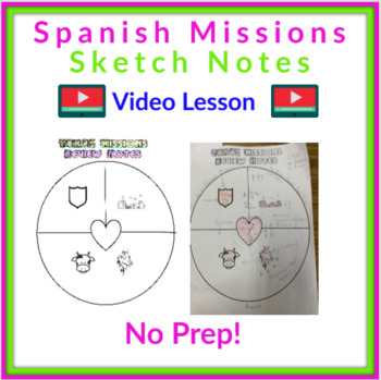 Spanish Missions Review Notes -DISTANCE LEARNING
