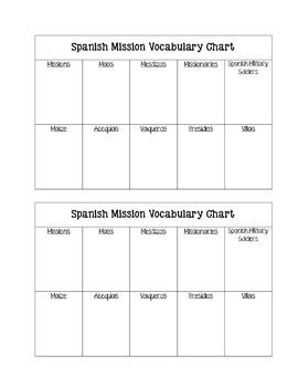 Spanish Missions Vocabulary FREEBIE.