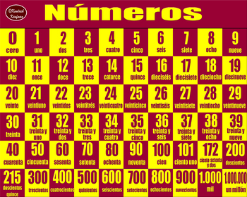 Spanish Numbers 1-1,000,000 Poster