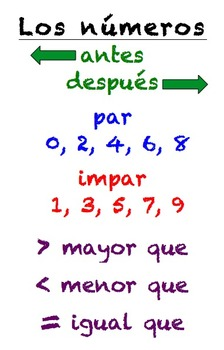 Spanish Numbers Poster (Números)