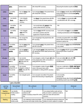 Spanish One Rubric Package