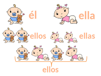 Spanish Personal Pronouns/Pronombres Personales