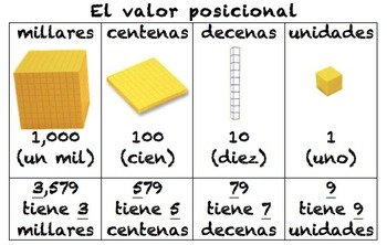 Spanish Place Value Poster (El valor posicional)
