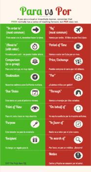 Spanish Por Vs Para Infographic