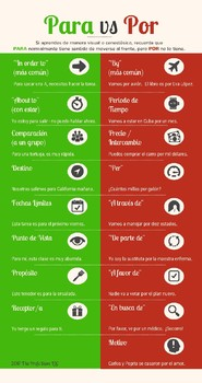 Spanish Por Vs Para Infographic (en español)