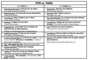 Spanish - Por and Para - Reasons Chart
