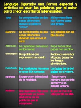Spanish Poster - Lenguaje figurado