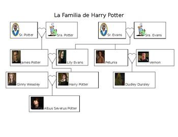 Spanish- Potter Family Tree