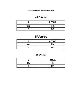 Spanish Present Tense Verb Chart