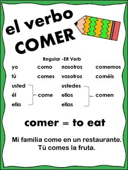 Spanish Present Tense Verb Posters or Handouts