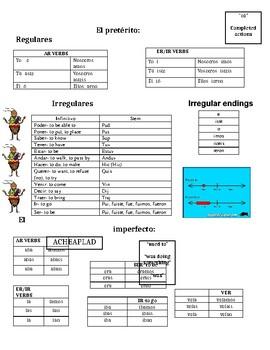 Spanish Preterit & Imperfect Note Sheet