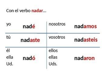 Spanish Preterit Tense Notes (El preterito)