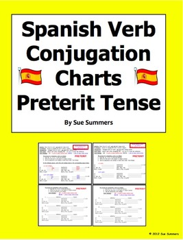 Spanish Preterit Verb Conjugation Practice - Smart Board