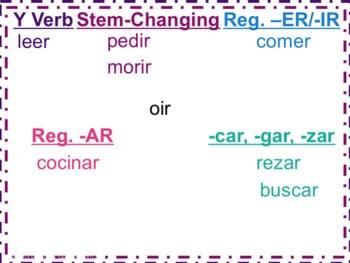Spanish Preterite -AR, -ER, -IR, Y, and Stem-Changing Verbs Powerpoint