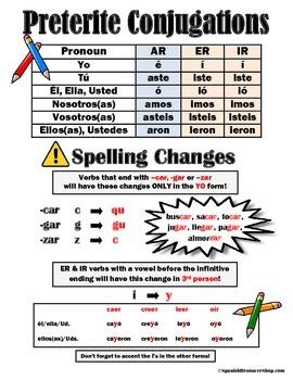 Spanish Preterite Conjugations Study Guide