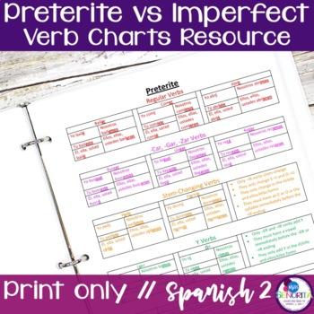 Spanish Preterite & Imperfect Verb Charts Resource