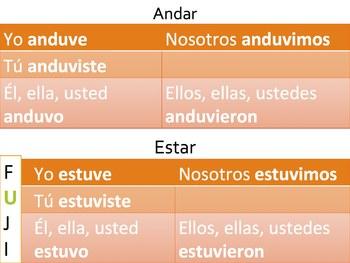 Spanish Preterite Irregular verbs