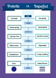 Spanish Preterite Vs Imperfect Infographic