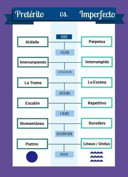 Spanish Preterite Vs Imperfect Infographic (en español)