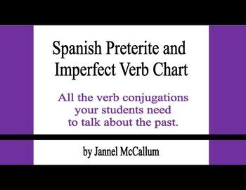 Spanish Preterite and Imperfect Reference Sheet