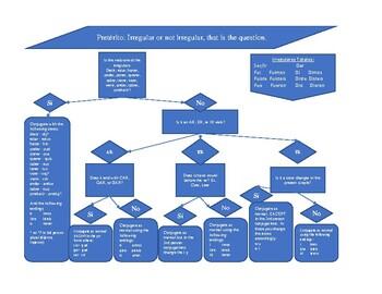 Spanish Pretérito Irregular Flow Chart