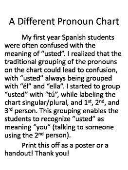 A Different Spanish Pronouns Chart
