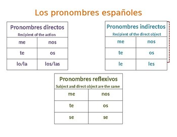 Spanish Pronouns Poster