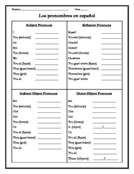 Spanish Pronouns Study Guide