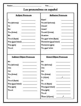 Spanish Pronouns Study Guide